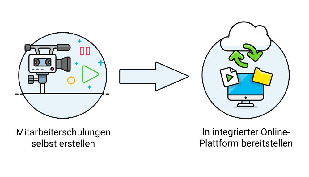 Integrierte Plattform