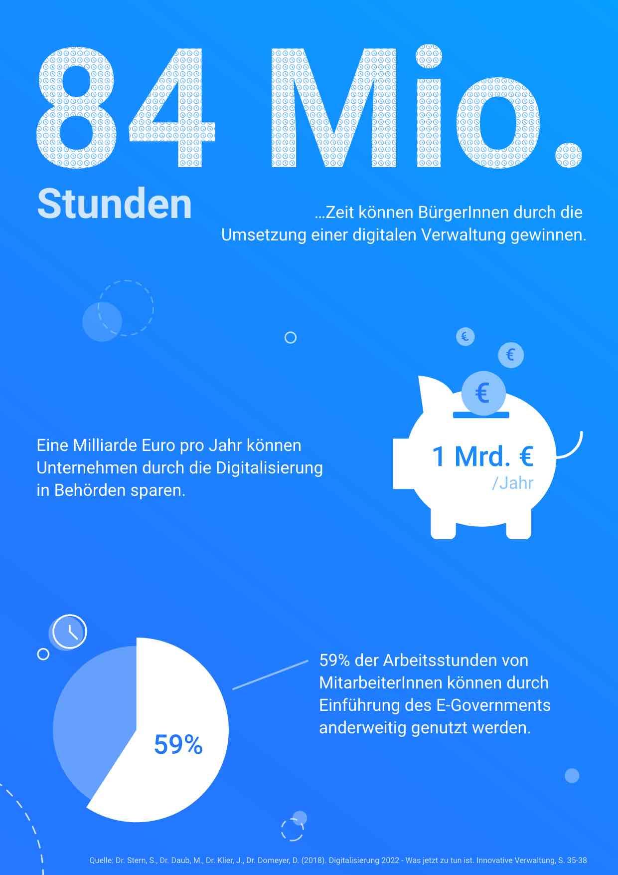 Fakten zur Einführung einer digitalen Verwaltung in Deutschland