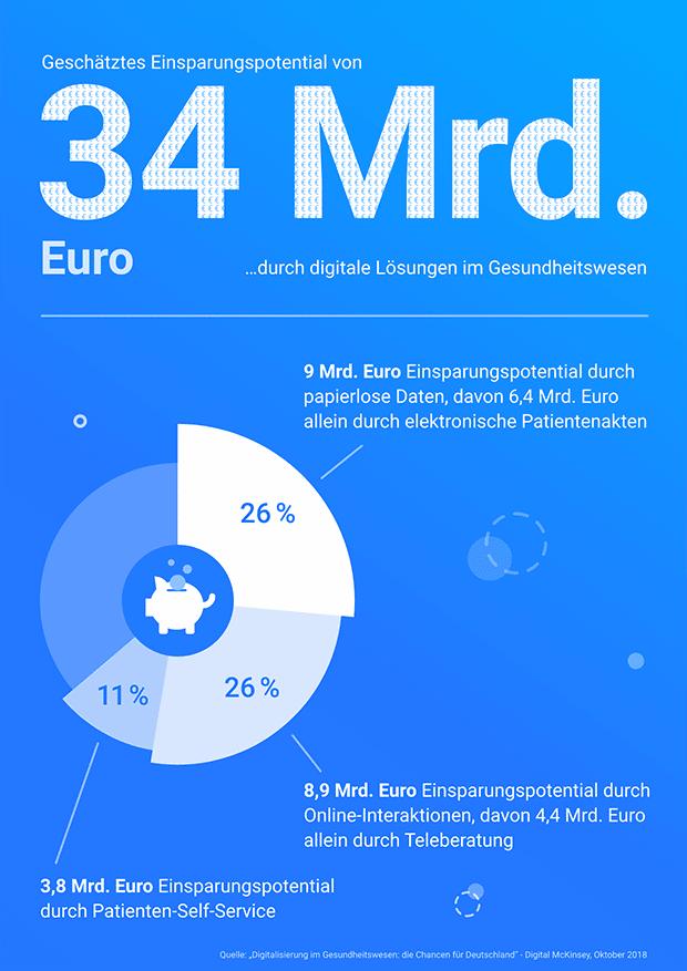 Infografik-E-Health